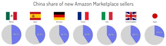 china_share_amazon_europe-740x207